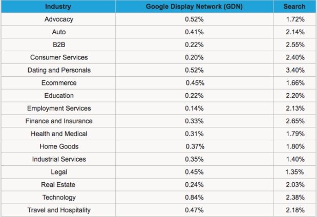 Chart of industry CTRs for web ads