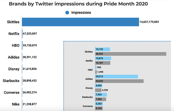 Chart showing the number of impressions of brands on Twitter