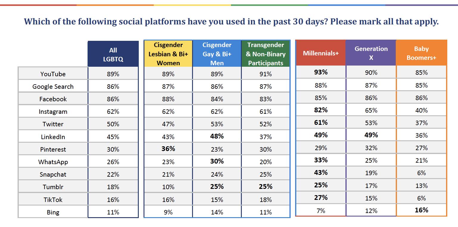 Chart Usage Showing LGBTQ Media Usage