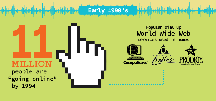 www-infographic-early-1990s
