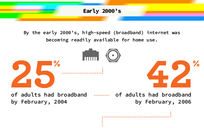 www-infographic-early-2000s