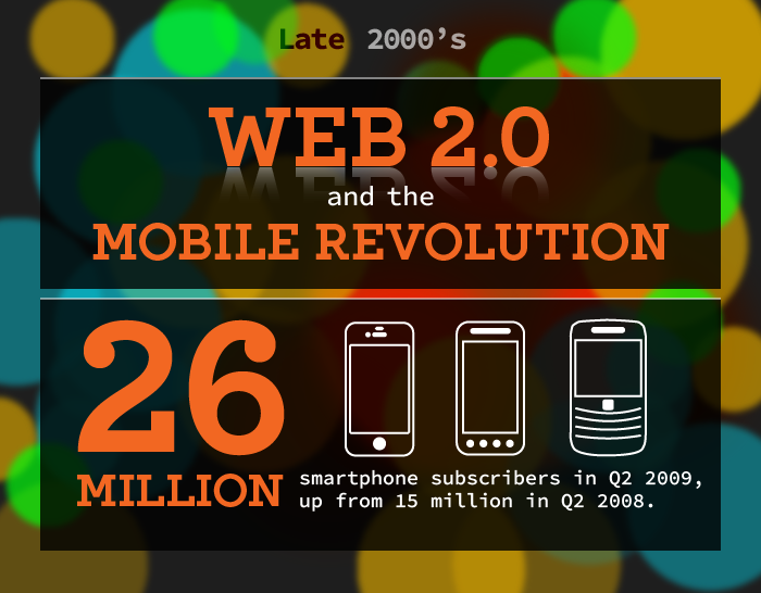 www-infographic-late-2000s